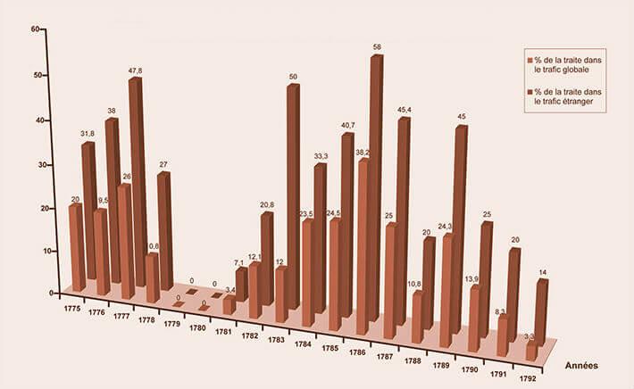 Pourcentage de la traite
