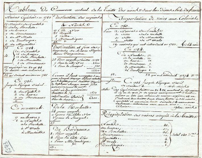 Tableau du commerce actuel de la traite des Noirs dans les divers ports de France (1783-1785).