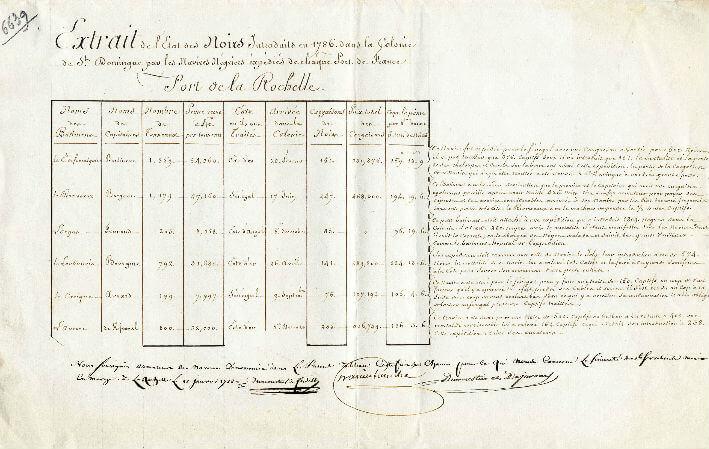 Extrait de l'état des Noirs introduits en 1786 à Saint-Domingue.