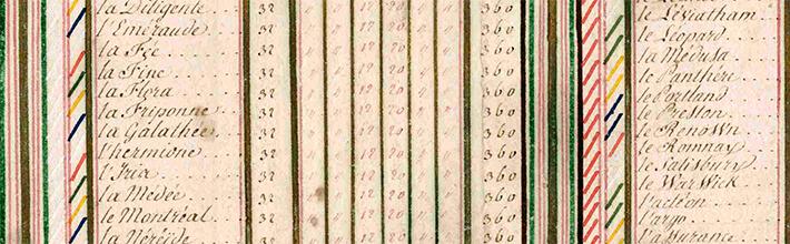 Tableau manuscrit de la Marine royale de France comparée à celle d'Angleterre, 1782. On y distingue L'Hermione, dans la colonne des frégates