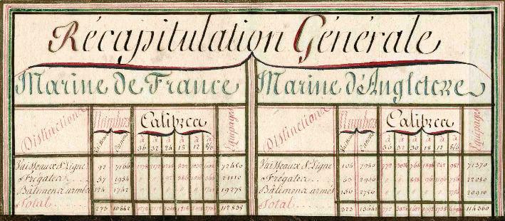Tableau manuscrit Marine royale de France comparée à celle d'Angleterre, 1782 - Détail