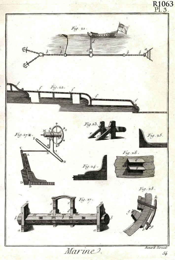 Encyclopédie méthodique marine : planche 3