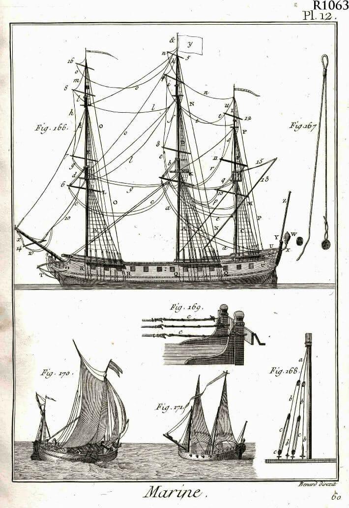 Encyclopédie méthodique marine : planche 12