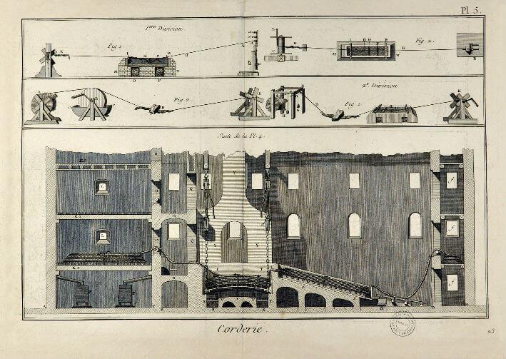 Gravures sur la Corderie Royale - XVIIIe siècle - Planche N°5