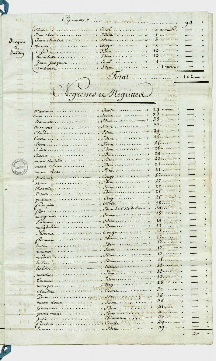 État des nègres, négrillons, négresses et négrittes de l'habitation de M. Belin Desmarais fait le 24 octobre 1777.